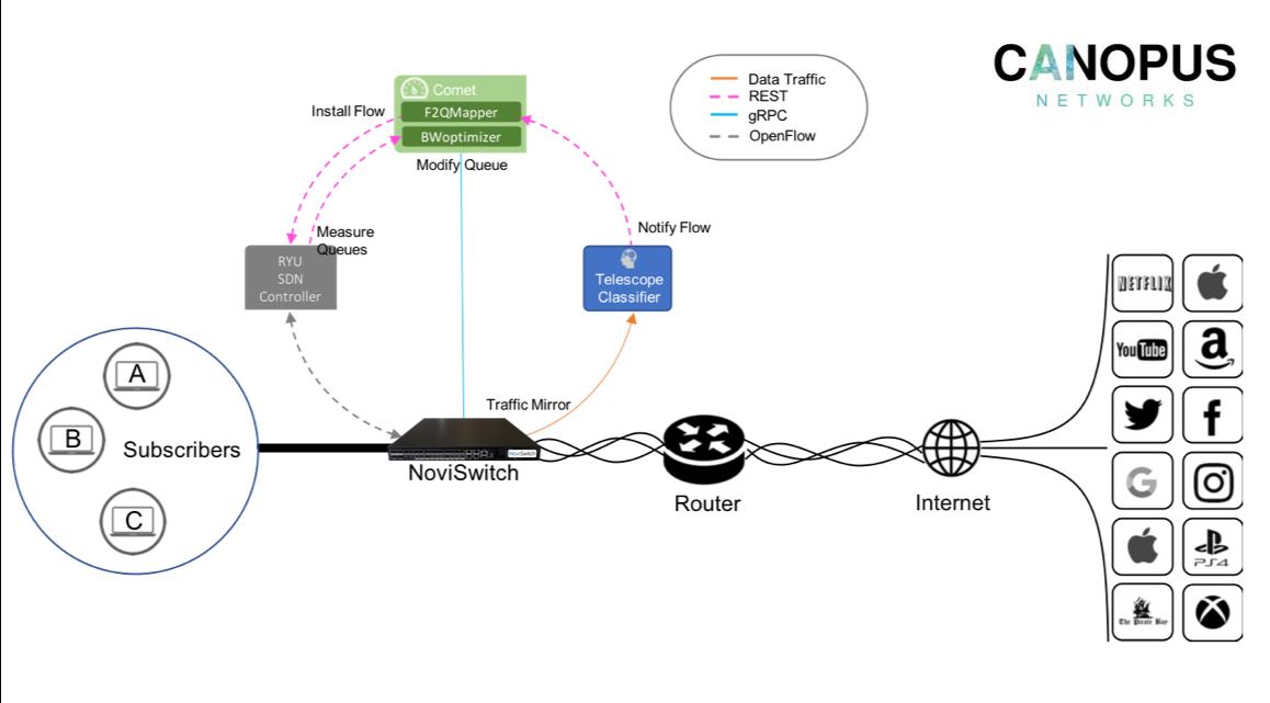 AI-Based Bandwidth Optimization Platform: Canopus | NoviFlow