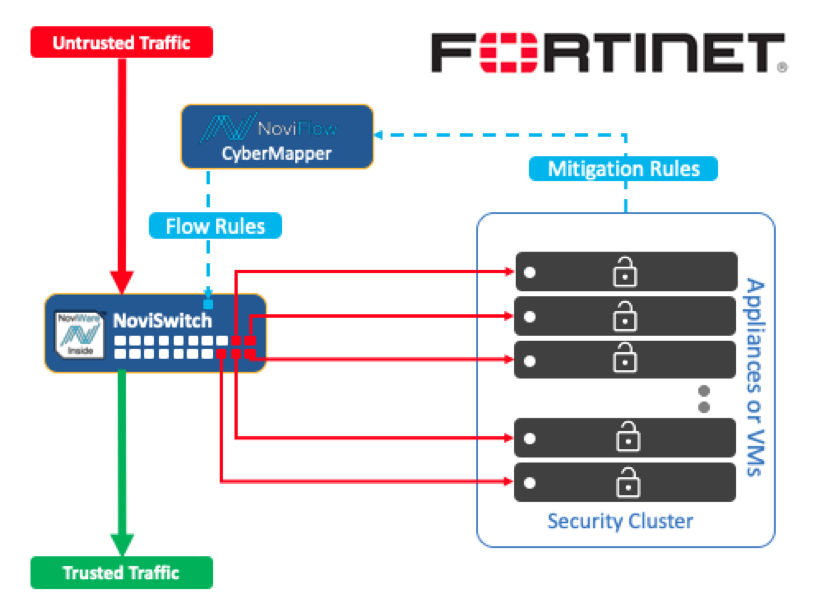 CyberMapper and the Fortinet Security Fabric - Fortigate CG
