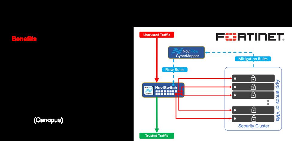 Threat Intelligence Gateway | NoviFlow