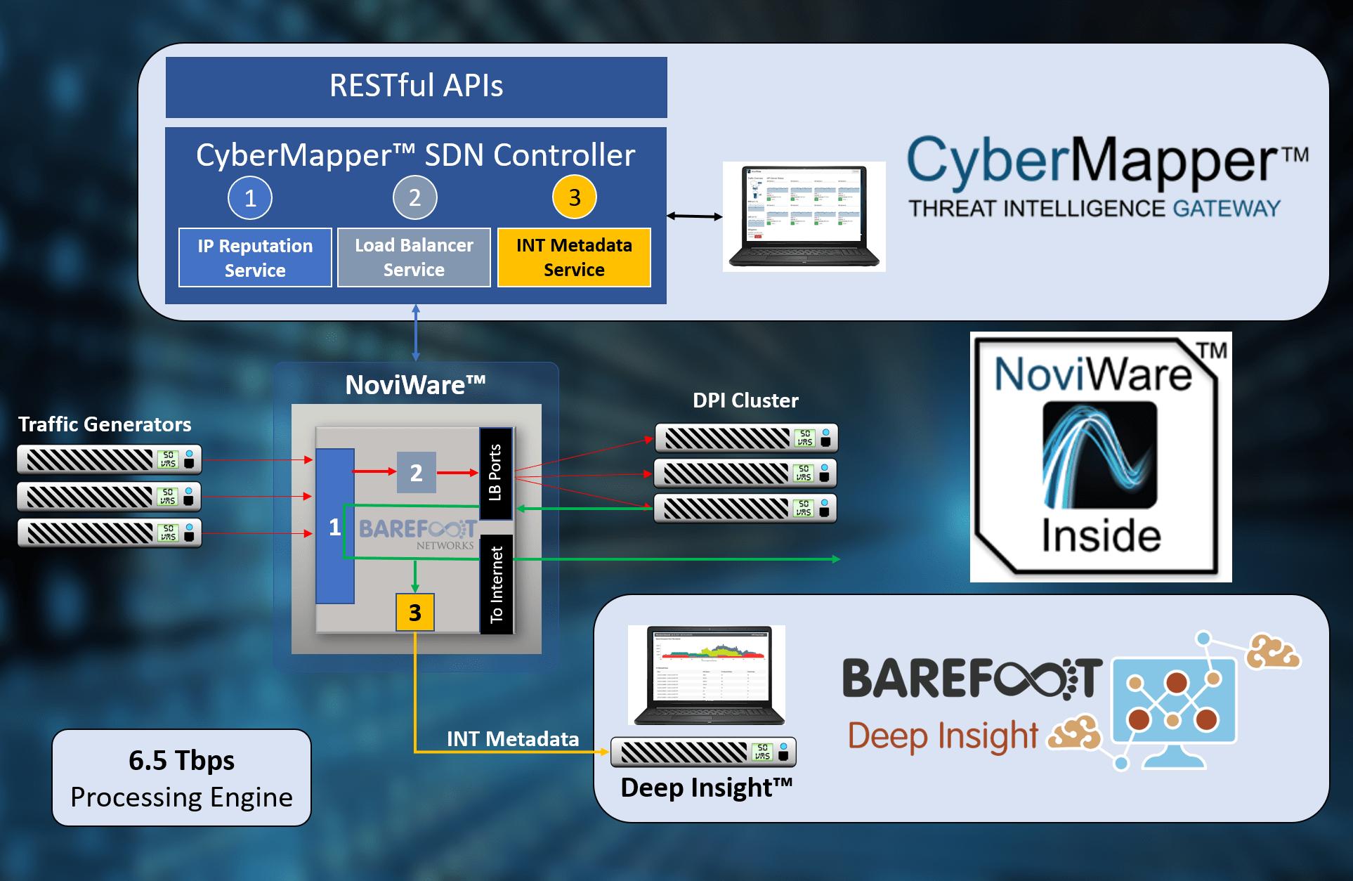 CyberMapper Deep Insight Demo-min (1) | Noviflow