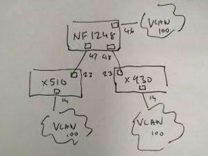 Faucet topology NoviSwitch NoviFlow