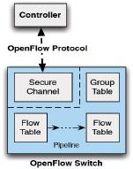 Openflow protocol diagram