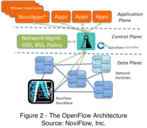 Openflow architecture diagram