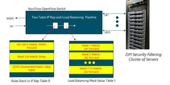 Load balancing in pipeline