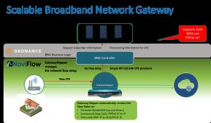 NoviFlow and Ordnance Networks' Cloud-Based Broadband Termination Platform Enters Commercial Deployment