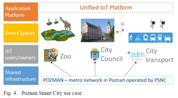 IoT Ecosystem over programmable SDN infrastructure for Smart City applications,