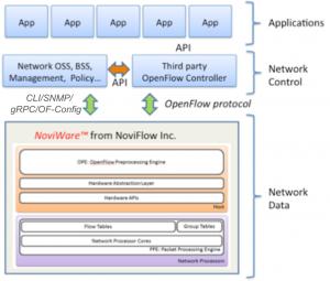 high capacity switch software NoviWare NoviFlow