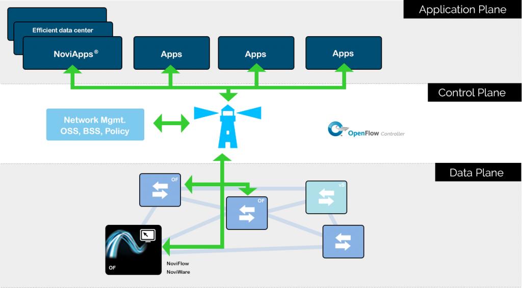 SDN solution chart Noviflow