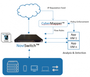 Network Cyber Security | SDN-based security