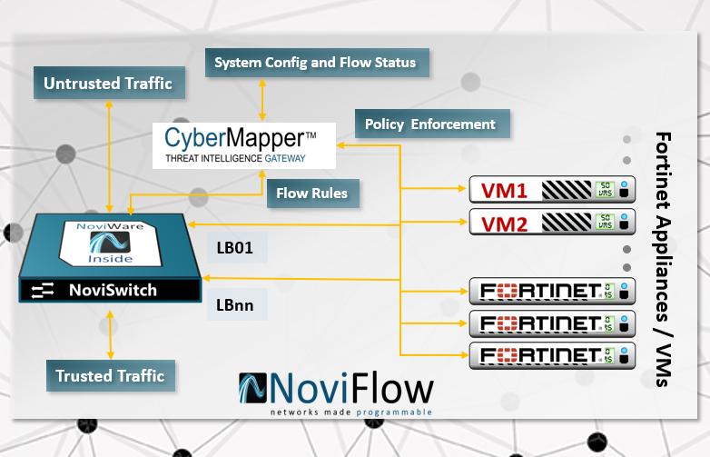Fast & Secure 2018 Demo - CyberMapper FortiGate